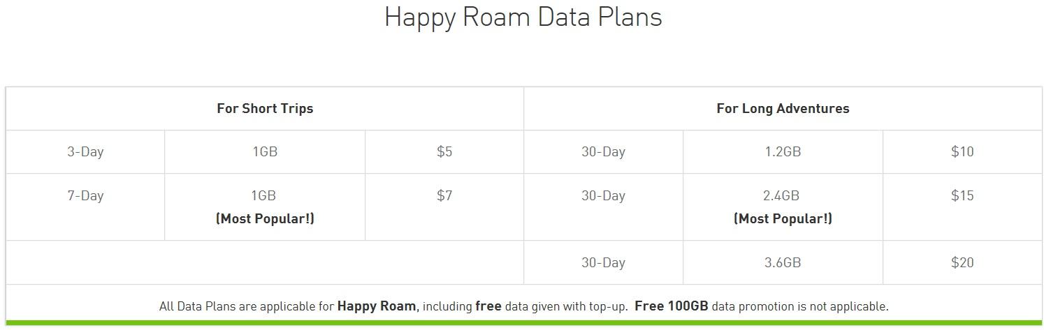 Happy_roam_data_plans