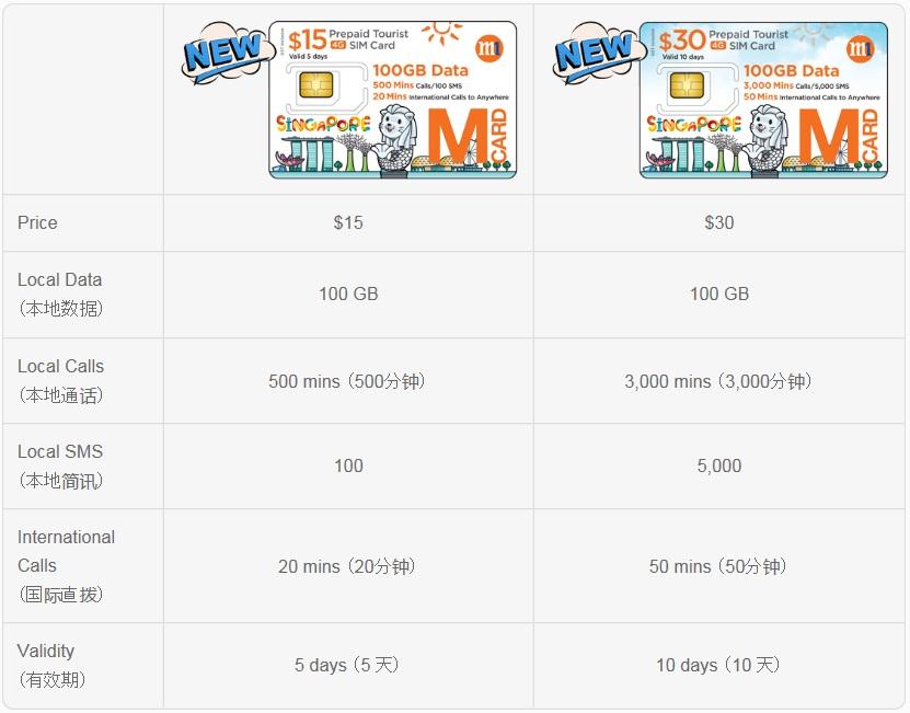 M1_tourist_card
